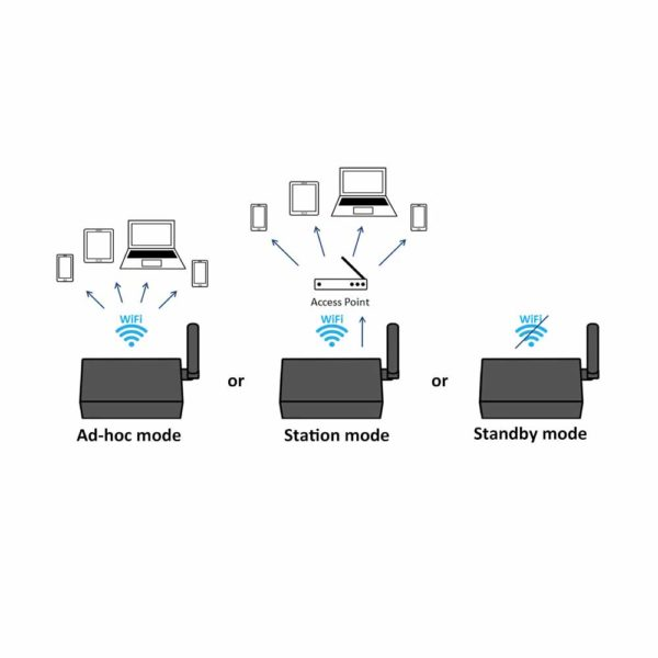 3 Marine WiFi options_ Ad-hoc mode, Station mode and Standby option a051T