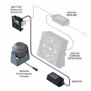 EMC-System-Version MD71EMC