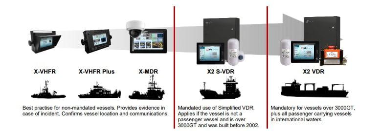 Comparison diagram of AMI Marine Data Recorders