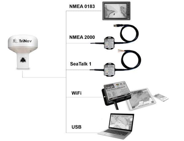 GPS160 NMEA 0183